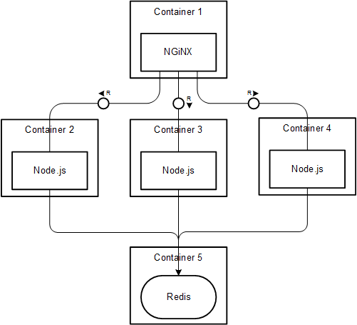 A sample Docker workflow with Nginx, Node js and Redis