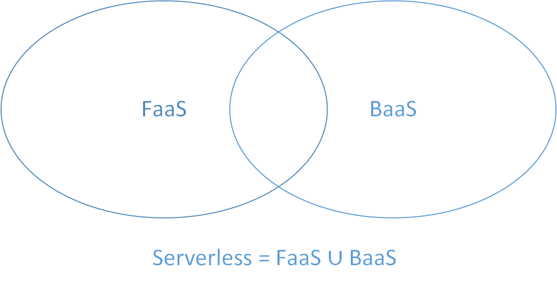 Serverless Architecture · Anand Mani Sankar